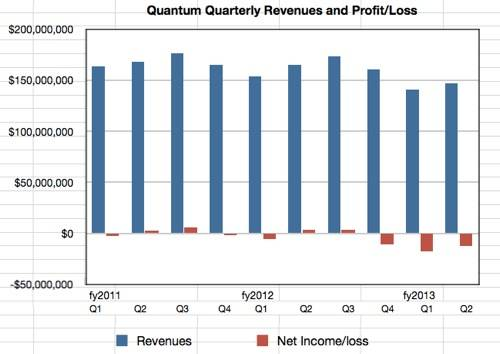 Quantum Q2 fy2013 revenues and profit