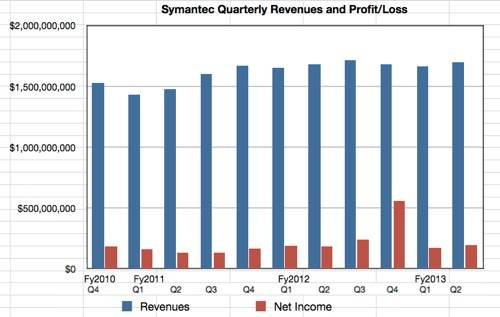 Symantec Revenue &amp; profit history to Q2 fy2013