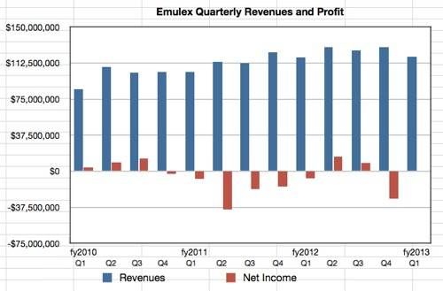 Emulex revenues to Q1 fy2013