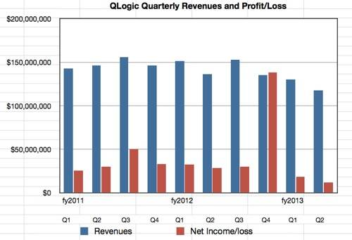 QLogic Q2 fy2013