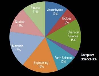 How the DOE allocates computing resources