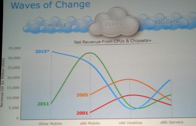 Processor revenue waves of change