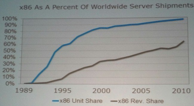 x86 server shipments and revenues over time