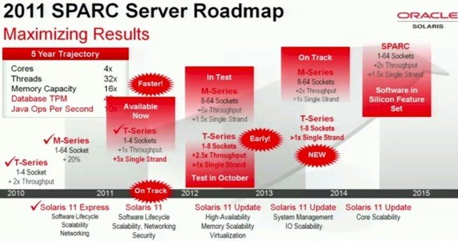 Oracle's 2011 Sparc processor roadmap
