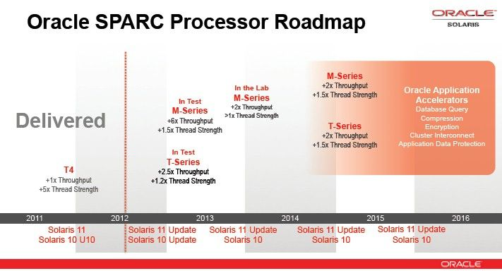 The 2012 Sparc processor roadmap