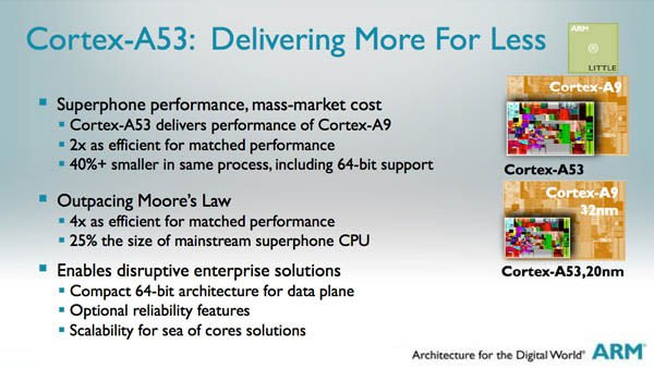 ARM Cortex-A53 description