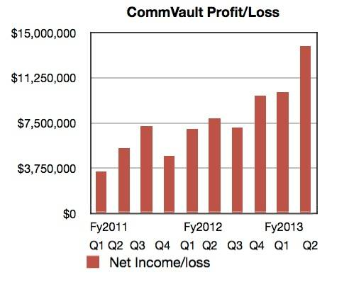 CommVault profit history