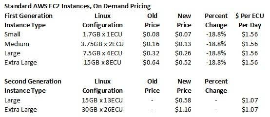 Amazon EC2 instances, m1 and m3 generations