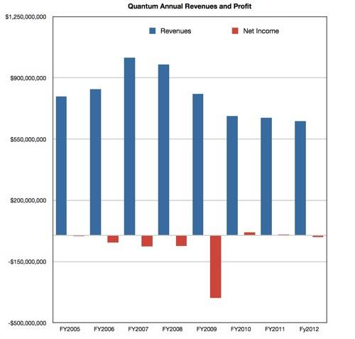Quantum annual revs and profits 2005-2012