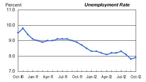 The US unemployment rate ticks up a tenth-point to 7.9 per cent