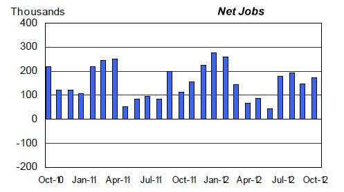 Job creation bumbles along in 2012 as it did in 2011