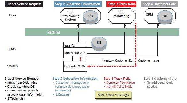 SDN provisioning as Brocade sees it