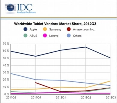 IDC Q3 tablet share chart