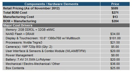 Preliminary Bill of Materials for 32GB MS Surface