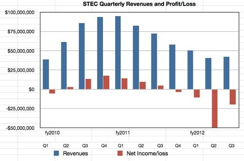 STEC Q3 2012 revenue history