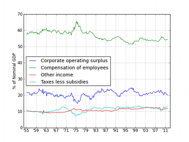 Four line graphs comparing corporate operating surplus; compensation of employees; other income; and taxes less subsidies as a percentage of the nominal GDP