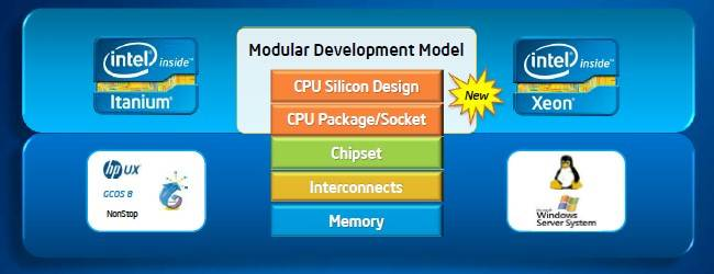 Xeon and Itanium will share sockets and common chip elements