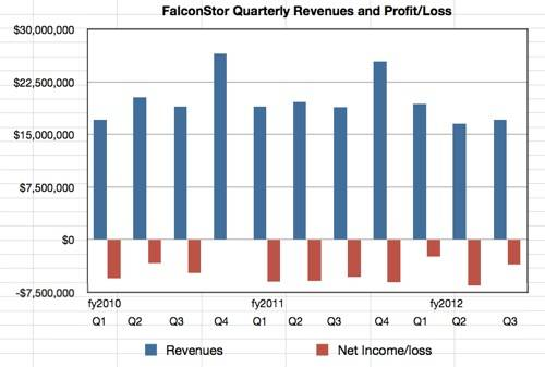 FalconStor Revenue history to Q32012