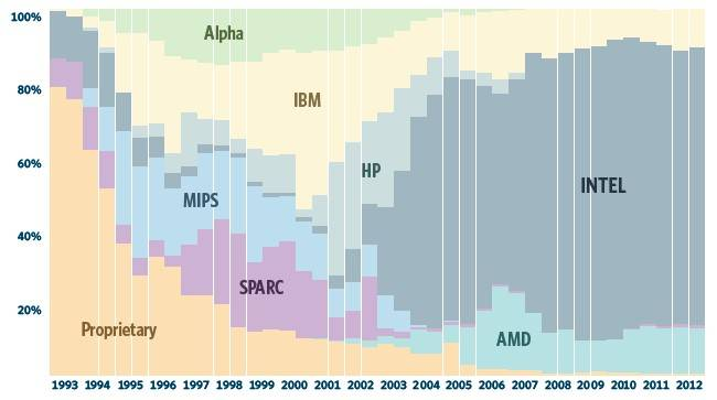 Chips used in Top500 supers over time
