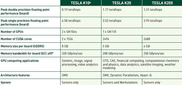 Salient characteristics of Tesla K10 and K20 GPU coprocessors