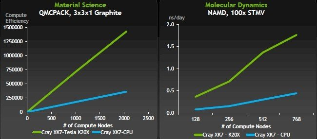 Adding K20X coprocessors to Cray supers speeds up apps big time