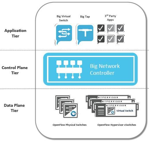 How Big Switch Networks plugs together a software-defined network
