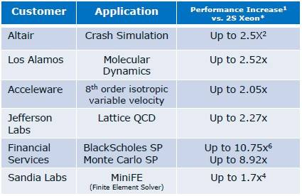 Customers are seeing big performance gains from Xeon Phi coprocessors