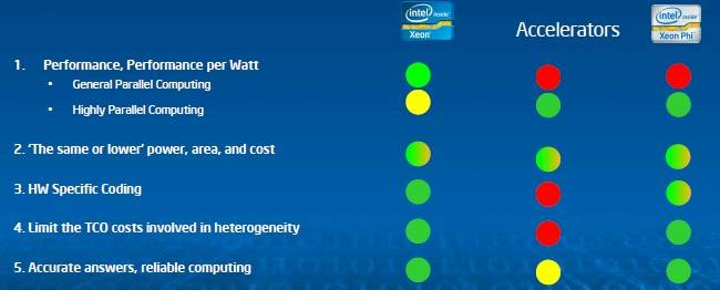 How Intel compares Xeons, GPU accelerators, and Xeon Phis