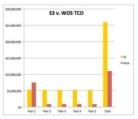 DDN 5PB WOS vs Amazon S3