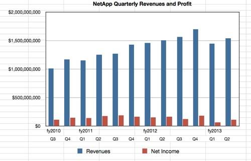 NetAp revenues Q2 fy2013