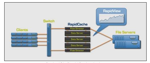 CacheIQ's Rapid Cache
