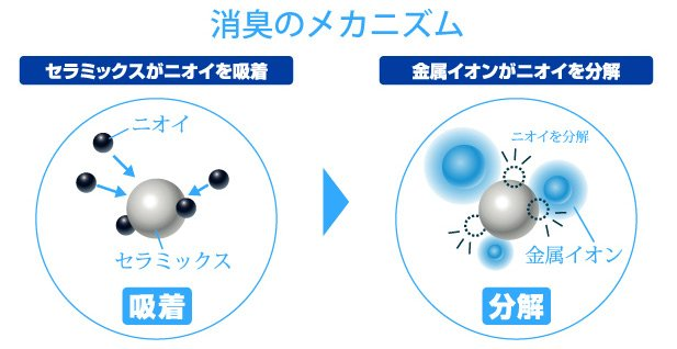 Graphic with Japanese explanation showing how the particles work