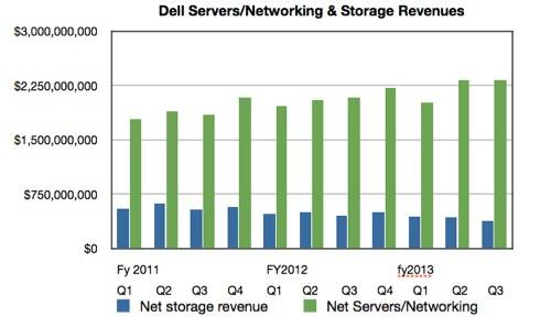 Dell Server and Networking vs storage revenues