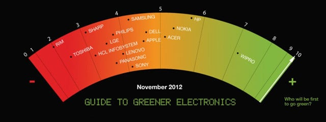 Greenpeace: Guide to Greener Electronics