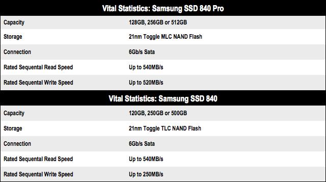 Samsung SSD 840 series