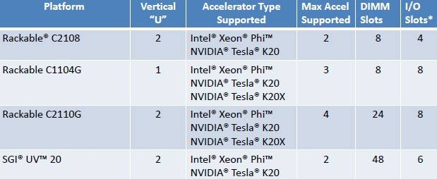 Where SGI is plugging in Xeon Phi and Tesla K20 and K20X accelerators