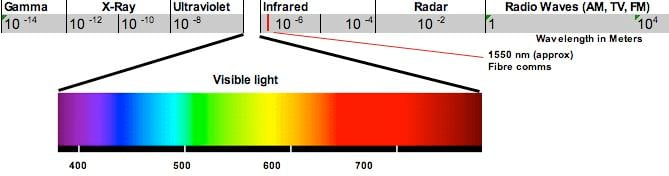 Electromagnetic Spectrum diagram
