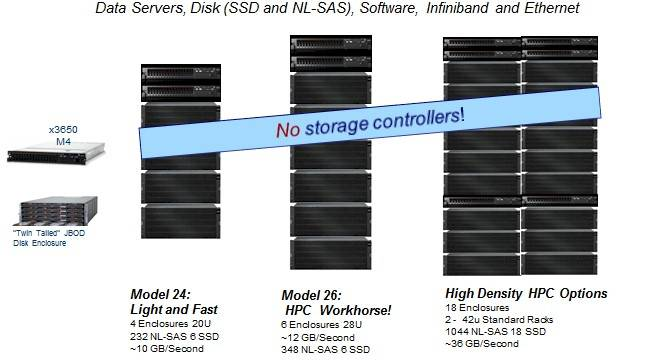 GPFS Storage Servers based on System x servers