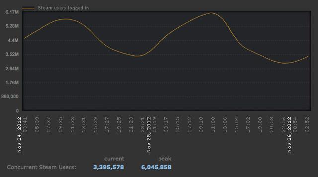 Steam statistics 2012