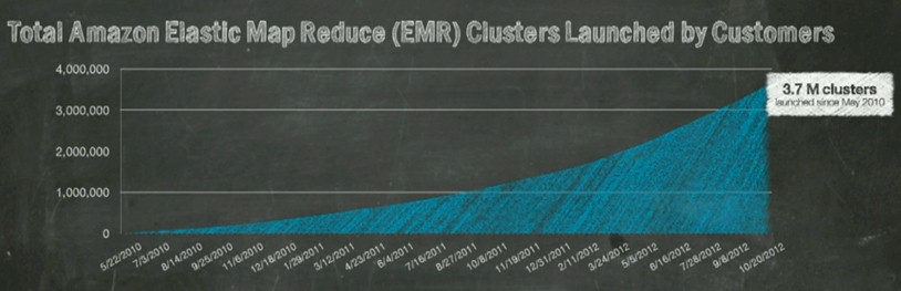 Cluster startups for Amazon's Hadoop service are ramping