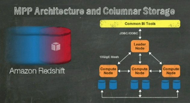 Amazon's Redshift block diagram is fuzzy, but it's thinking isn't