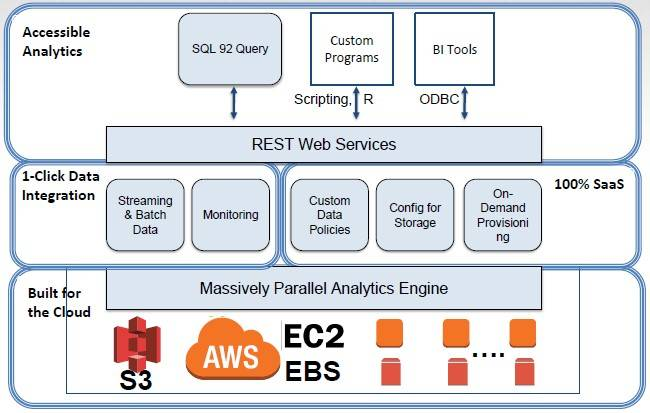 How the BitYota data warehousing service rides the AWS cloud