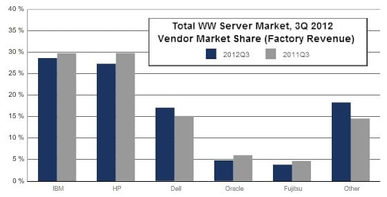 Dell, Cisco, and Lenovo gained share and IBM, HP, Oracle, and Fujitsu lost it in the third quarter