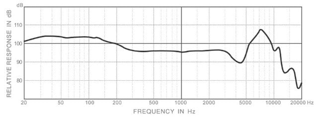 Motorheadphones Motorizer frequency response chart