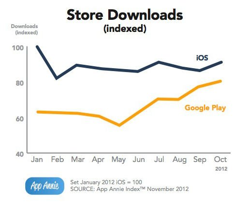 App Annie revenue chart comparing iOS and Google Play downloads from January through October of 2012