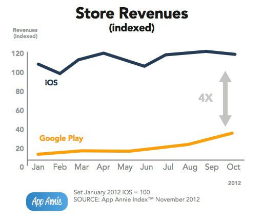 App Annie revenue chart comparing iOS and Google Play revenues from January through October of 2012