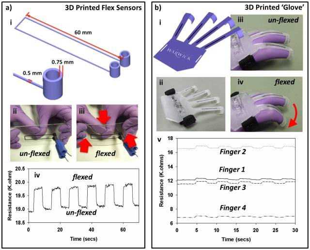 3D printing of flex sensors in University of Warwick's carbomorph paper