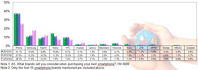 Chinese smartphone purchasing intentions data from TrendForce and AVANTI