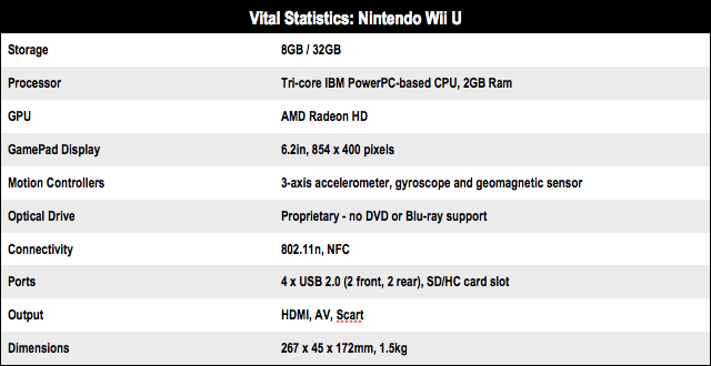 Nintendo Wii U Vital Stats