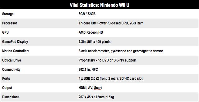 Nintendo Wii U Vital Stats